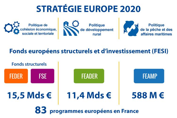 Les fonds européens structurels et d'investissement (FESI)   L'Europe  s'engage en France, le portail des Fonds européens