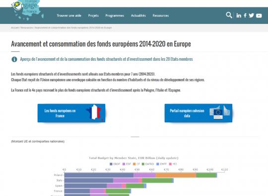 Aperçu de la page avancement des fonds européens en Europe